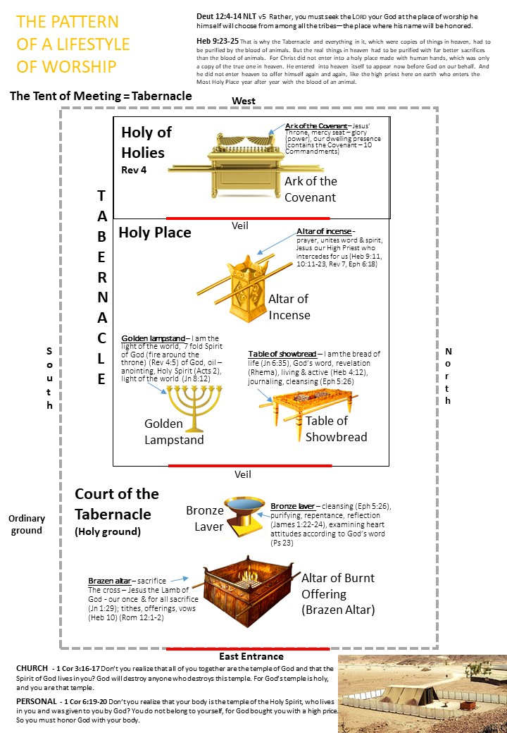 the tabernacle (diagram) – the pattern of a lifestyle of worship